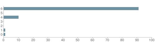 Chart?cht=bhs&chs=500x140&chbh=10&chco=6f92a3&chxt=x,y&chd=t:91,0,10,0,0,1,1&chm=t+91%,333333,0,0,10|t+0%,333333,0,1,10|t+10%,333333,0,2,10|t+0%,333333,0,3,10|t+0%,333333,0,4,10|t+1%,333333,0,5,10|t+1%,333333,0,6,10&chxl=1:|other|indian|hawaiian|asian|hispanic|black|white